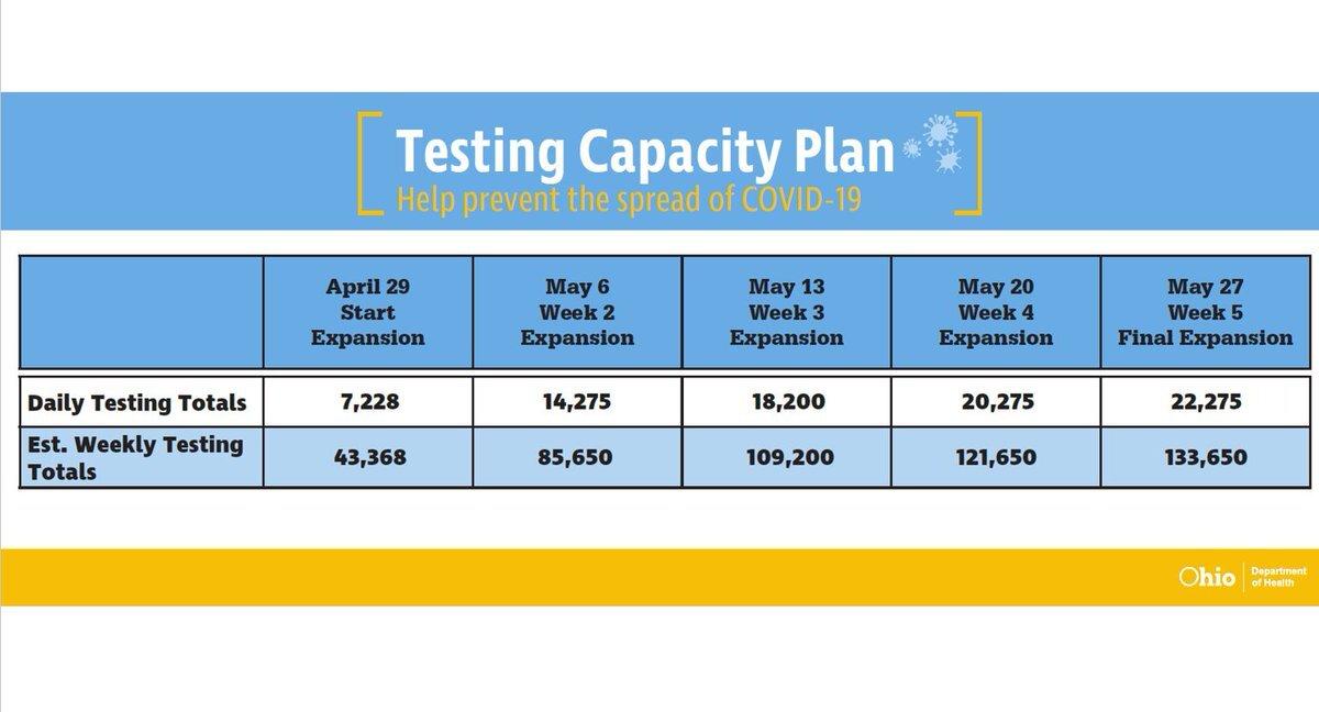 testing capacity plan