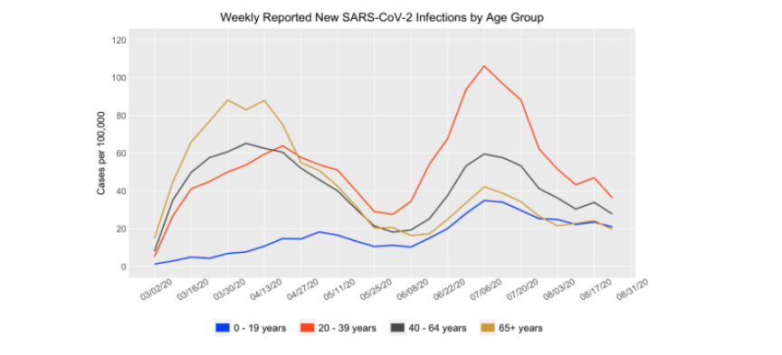weekly reported new sars-cov-2 infections by age group_correct size.jpg