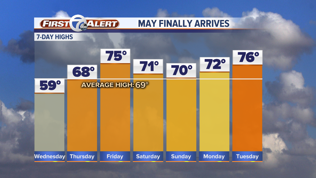 7 Day Forecast Highs - Manual.png