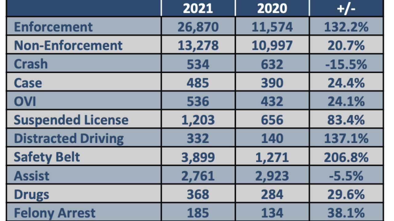OSHP July 4 statistic comparison from 2020