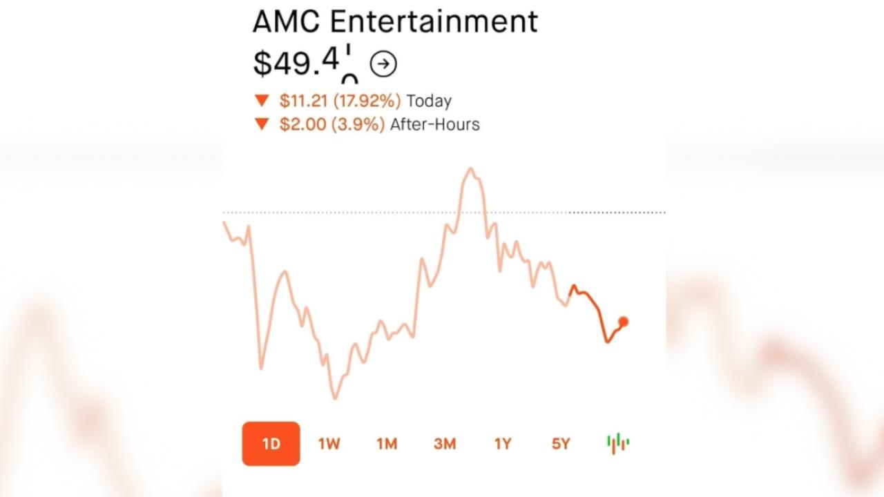 AMC stock 6-3