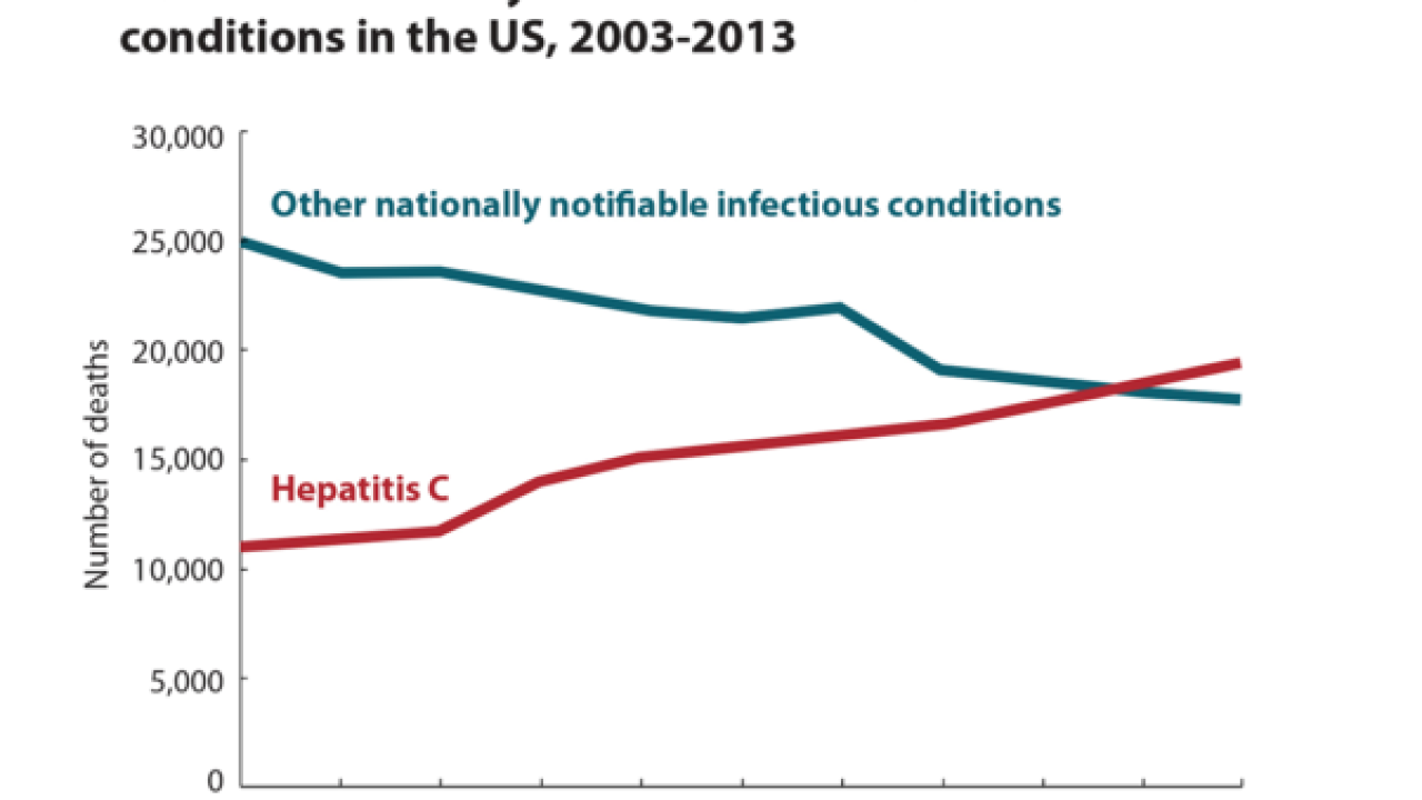 Hep C deaths up; Baby boomers asked to get tests