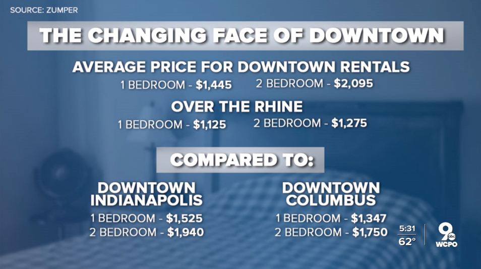 rental-prices-downtown-comparison.jpg