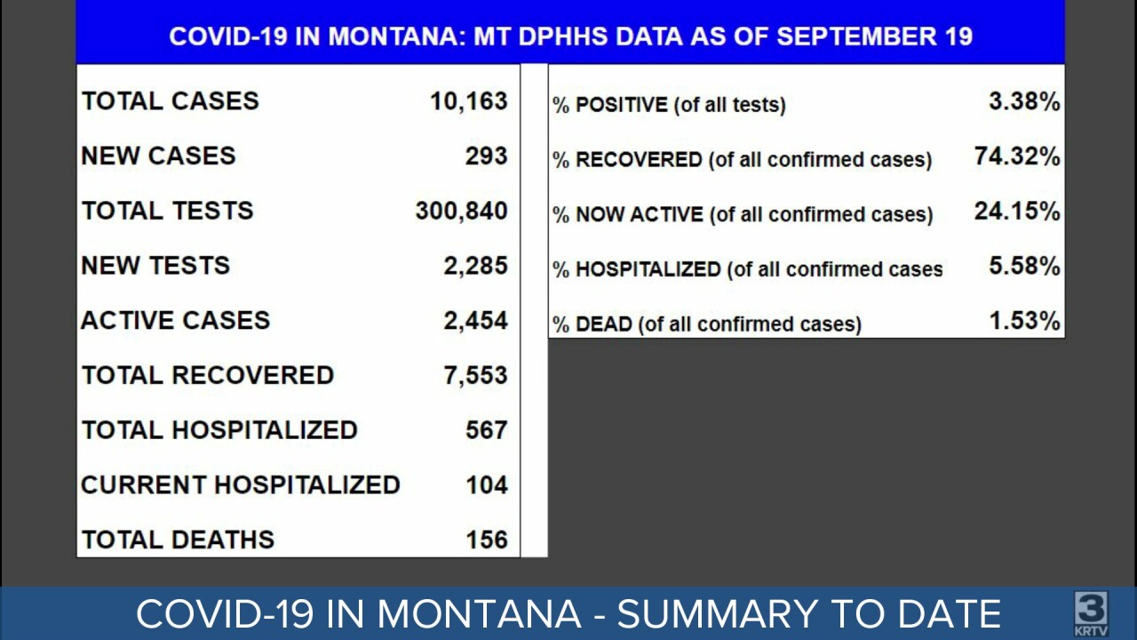 COVID-19 in Montana as of September 19, 2020