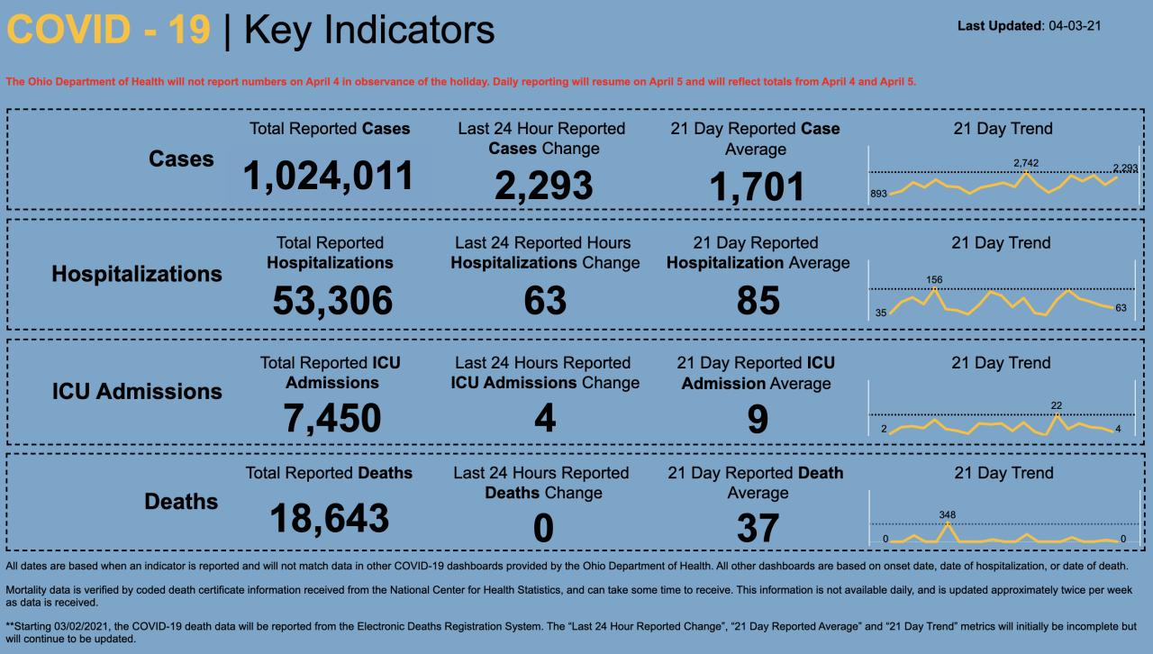 4/3/21 CV key indicators