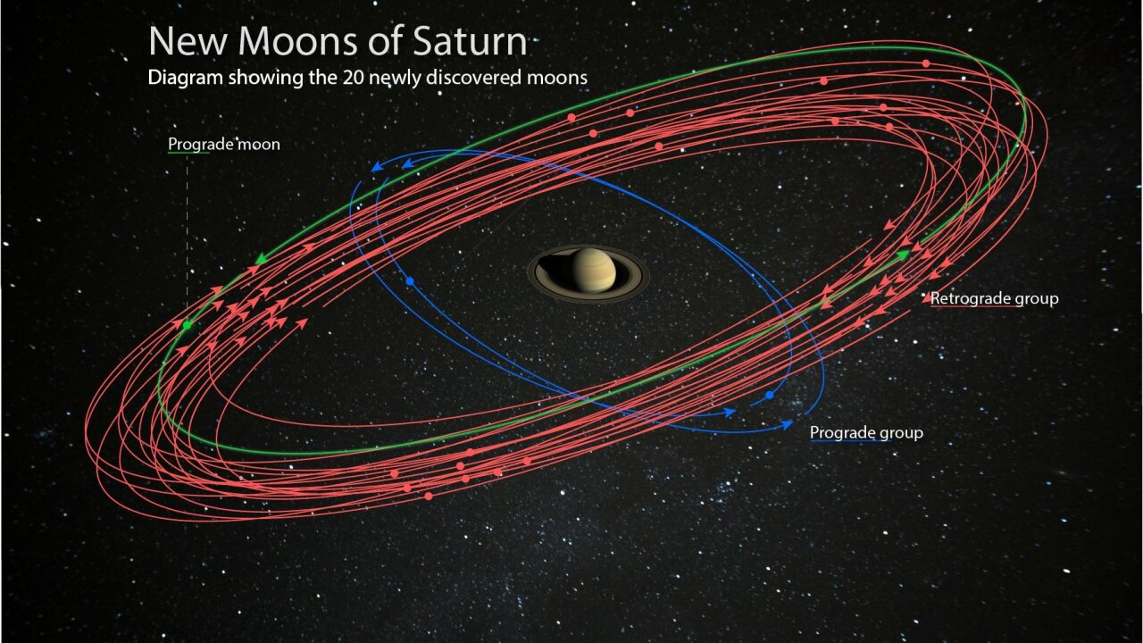 Astronomers find 20 new moons around Saturn and you can help name them