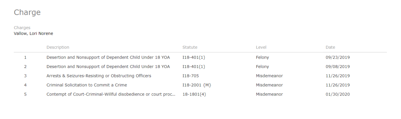 Lori Vallow charges