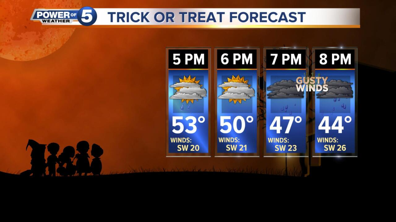 Trick or Treat Forecast