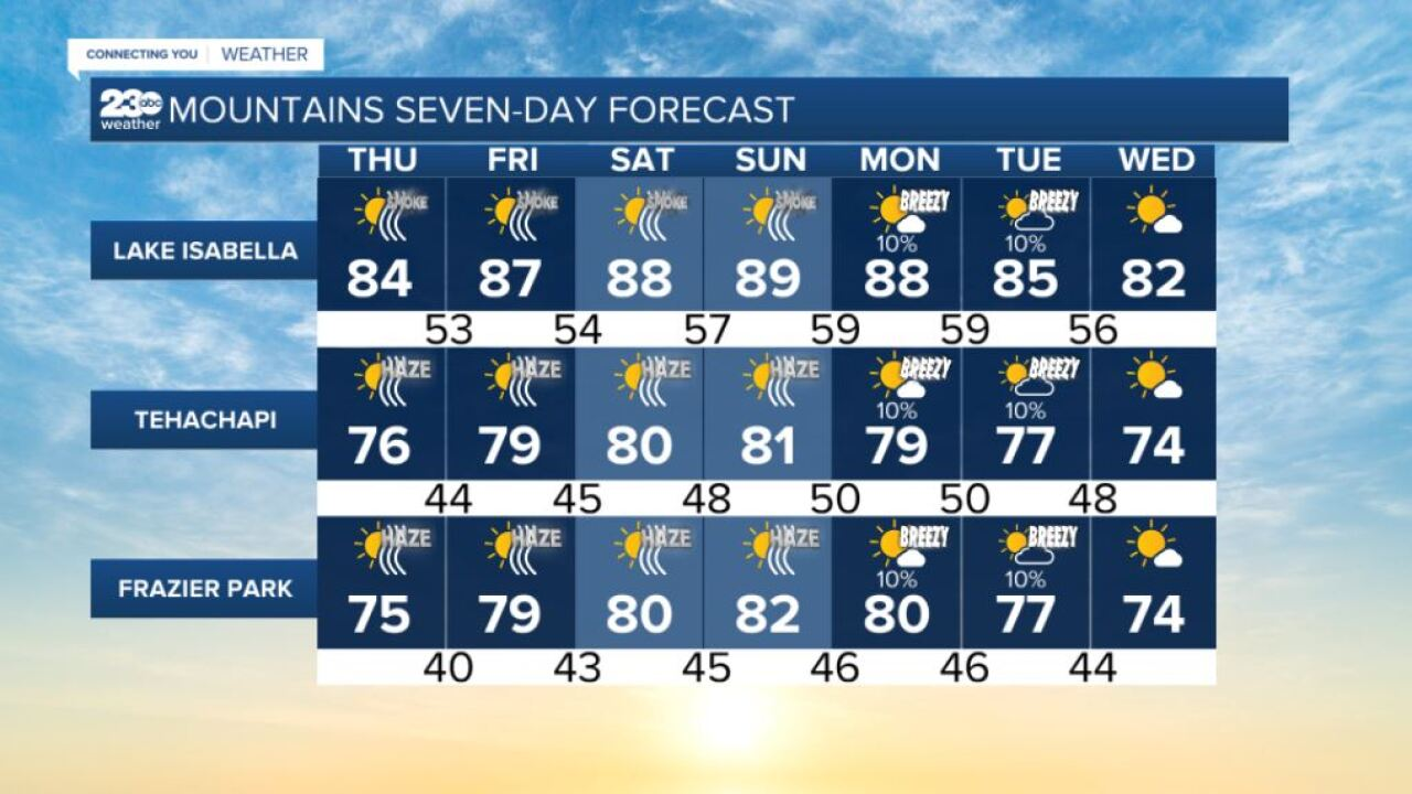 Mountains 7-day forecasts 9/30/2021