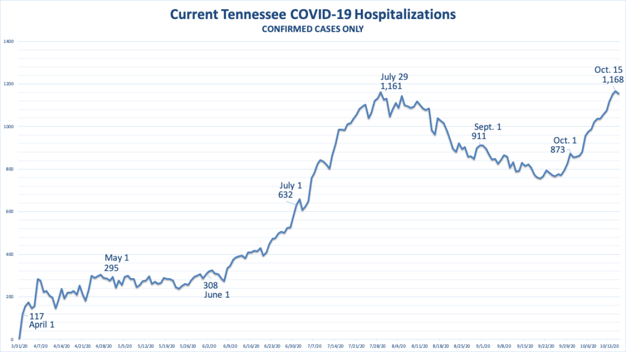New TN COVID Hospitalizations Confirmed Cases.png