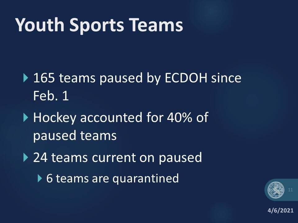 COUNTY GRAPH ON YOUTH SPORTS .jpeg
