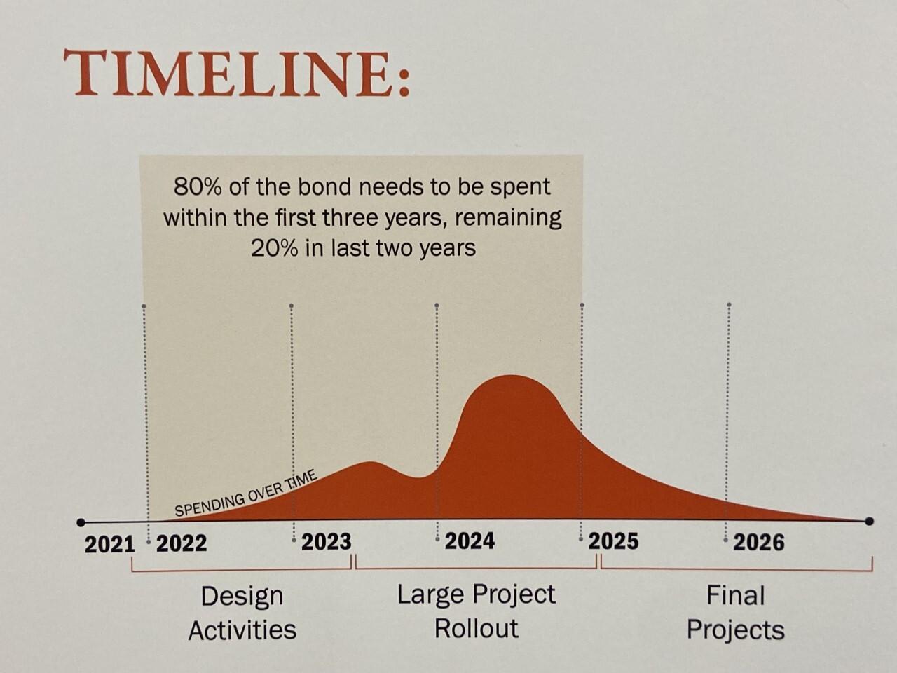 Leslie Public Schools bond proposal timeline