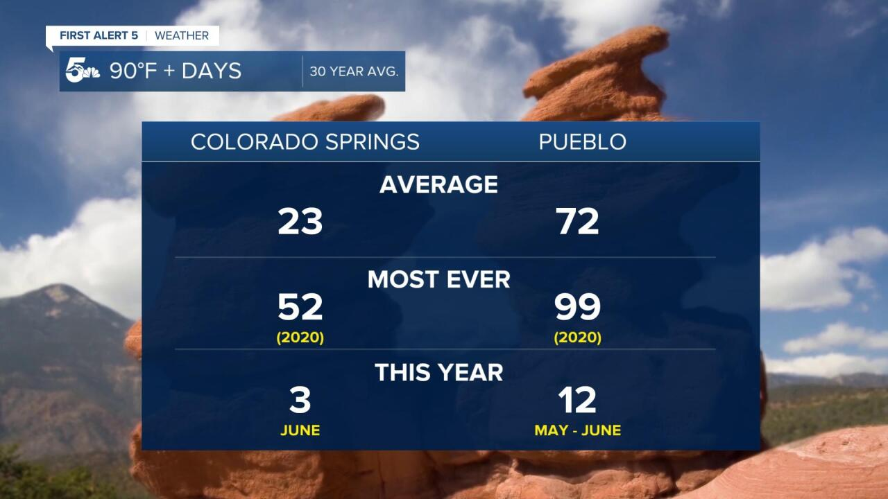90 degree days COS and PUB.jpg