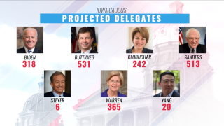Iowa caucuses: With 71 percent of precincts now reporting Buttigieg and Sanders still lead