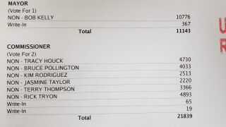 Great Falls City Commission election - initial results