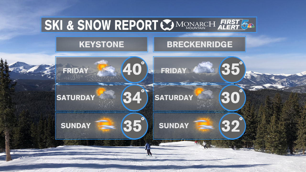 Keystone and Breckenridge Forecast