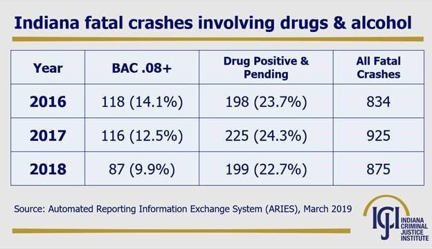 Drugged Driving Chart