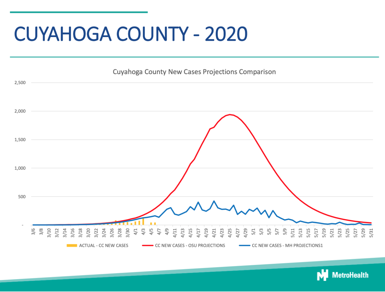 MH Cuyahoga County 2020 Model.png