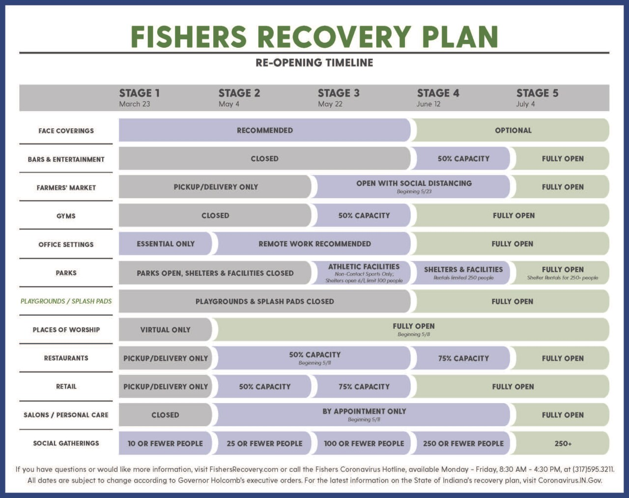 Fishers2020_COVID19_FishersRecoverPlan_UPDATED_6-11.jpg