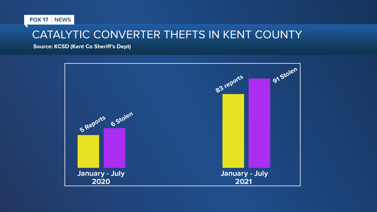 Catalytic Converter Thefts in Kent County GRAPH