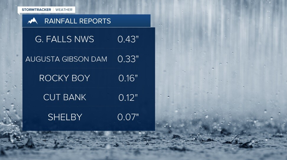 Rainfall Reports.jpg