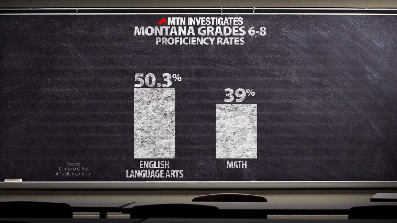 proficiency scores for Montana middle school students