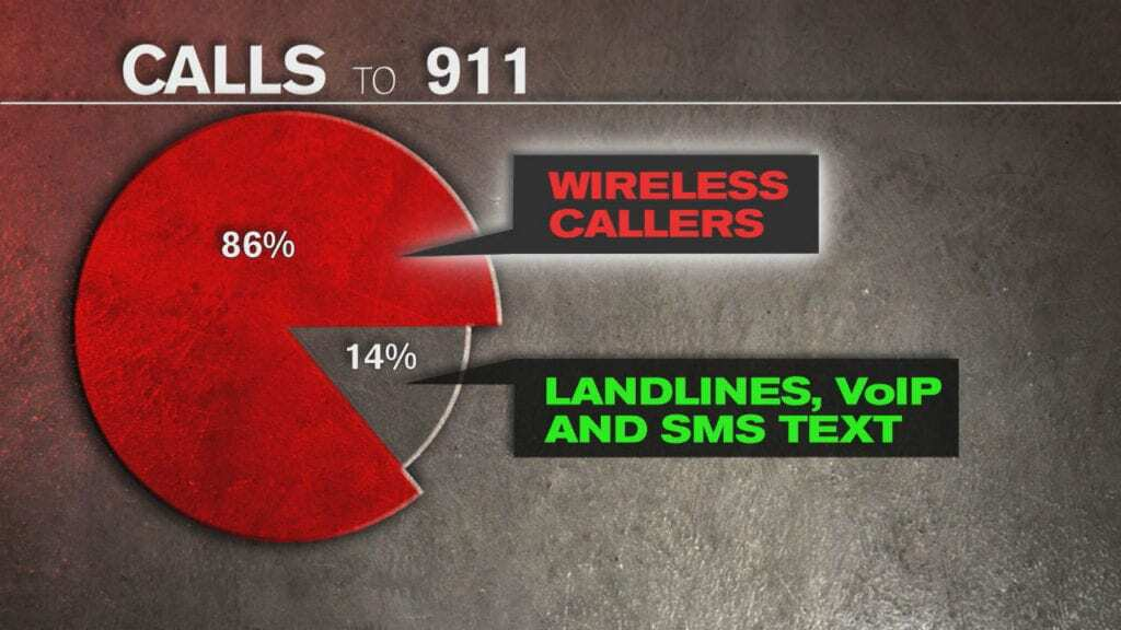 Calls to 911 graph