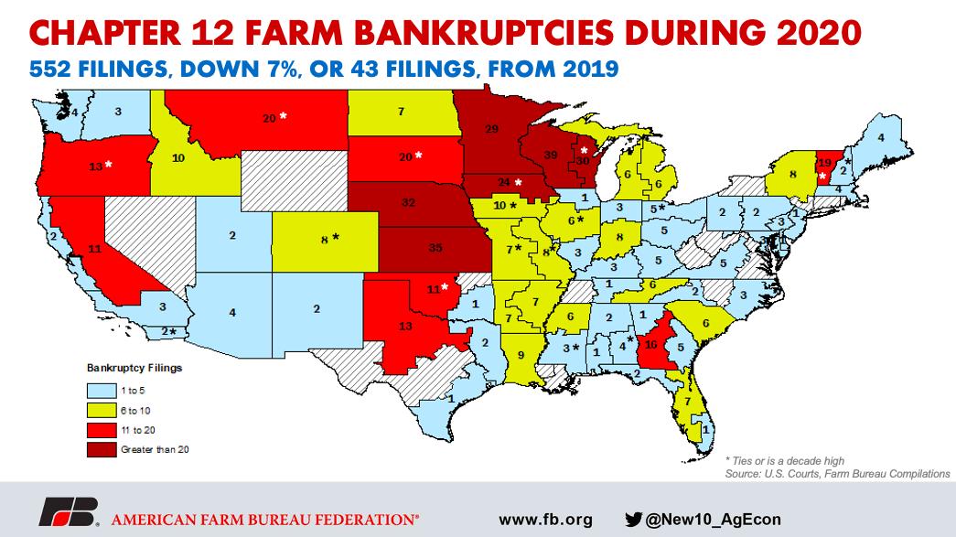 Chapter 12 farm bankruptcies AFBF
