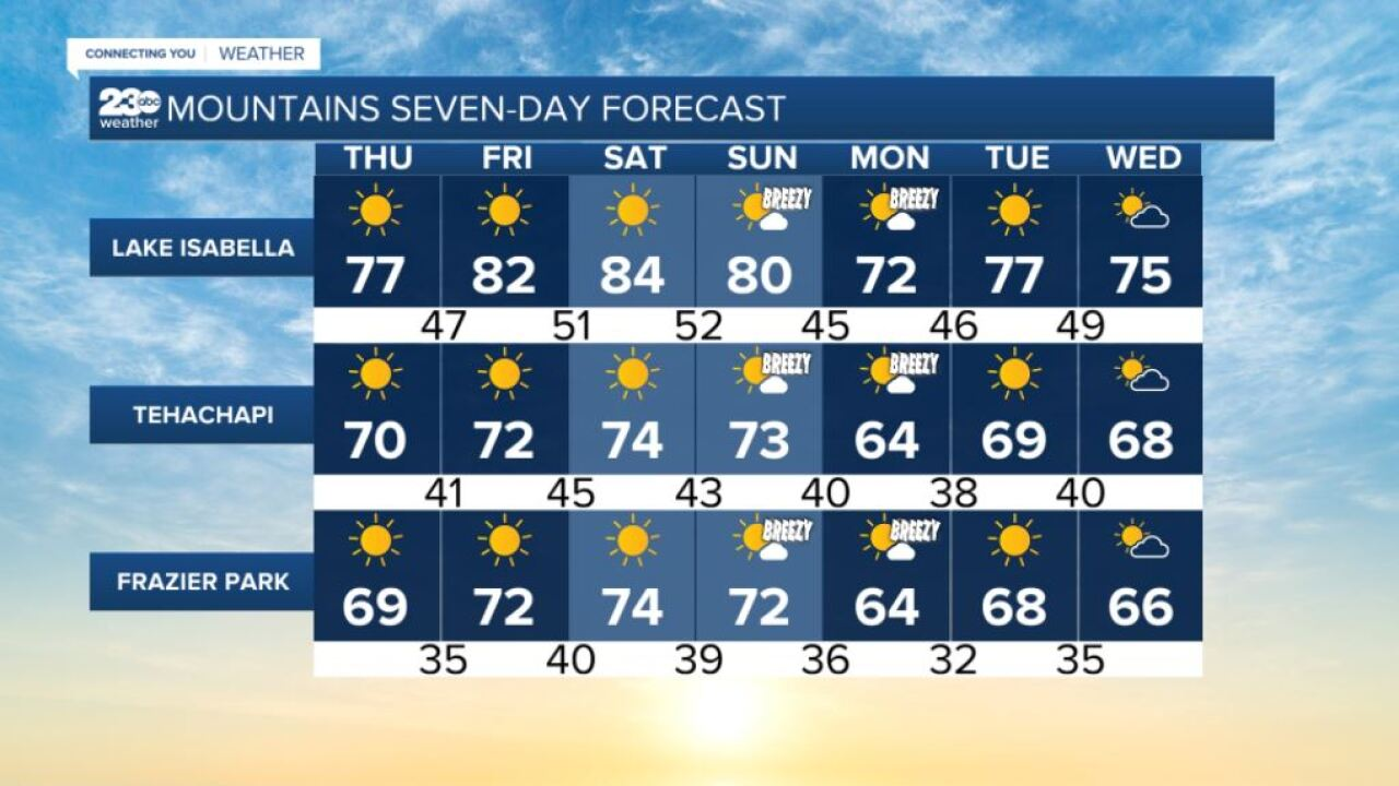 Mountains 7-day forecasts 10/14/2021