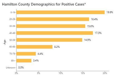 Demographic Graph 2-4-21.JPG