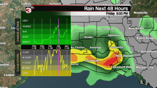 RPM Rain Dual Graph.png