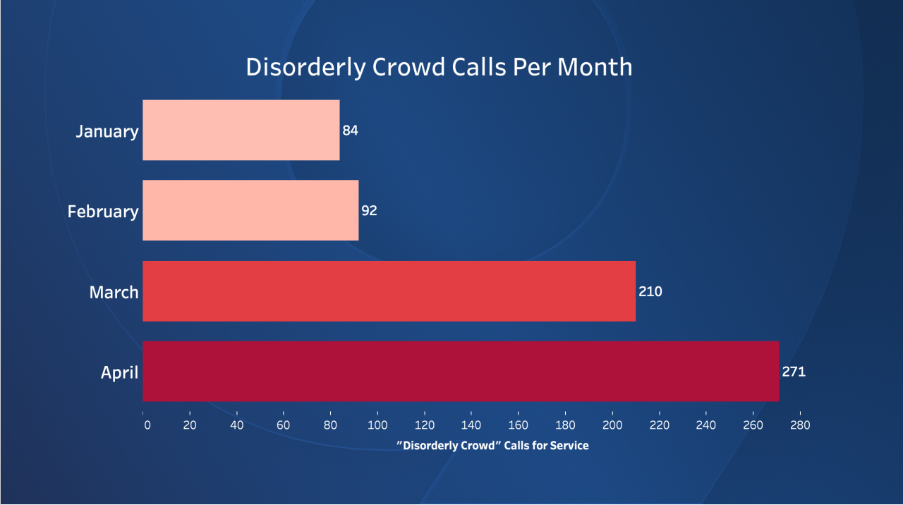 Disorderly Crowd Calls Per Month