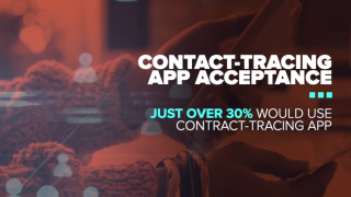 Many would need to use contact tracing app for it to be effective, but few say they would