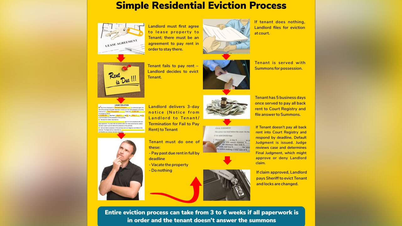 Residential-Eviction-Process-Hillsborough-County-Clerk-of-Courts.jpg