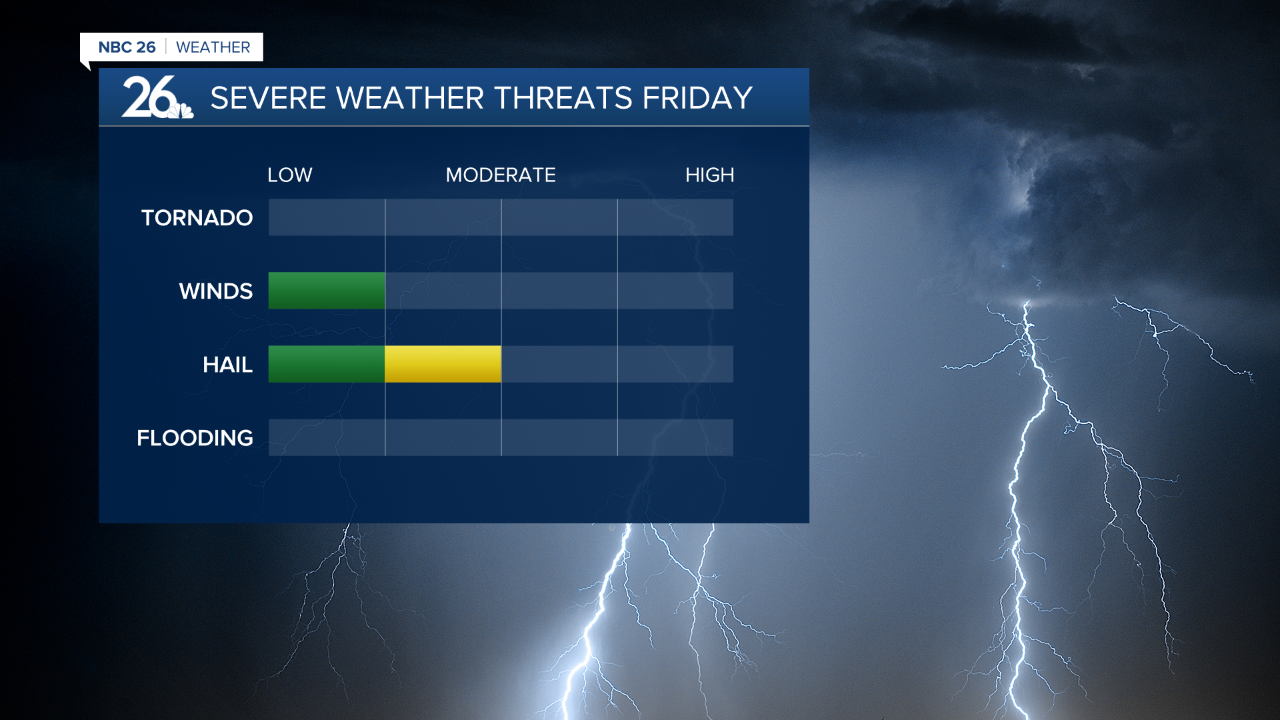 Afternoon & Evening Potential Threats in Severe Warned Thunderstorms