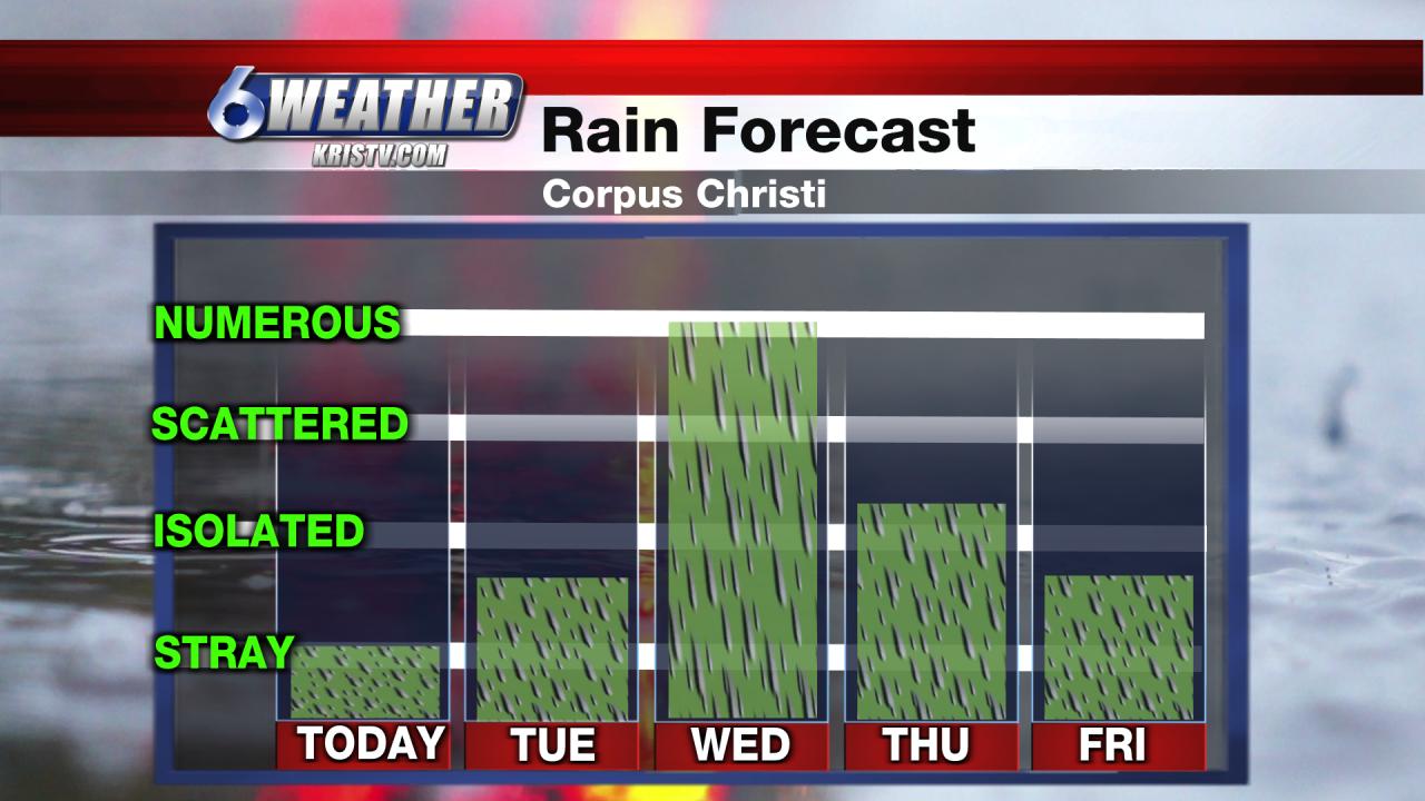 6WEATHER Rainfall Forecast