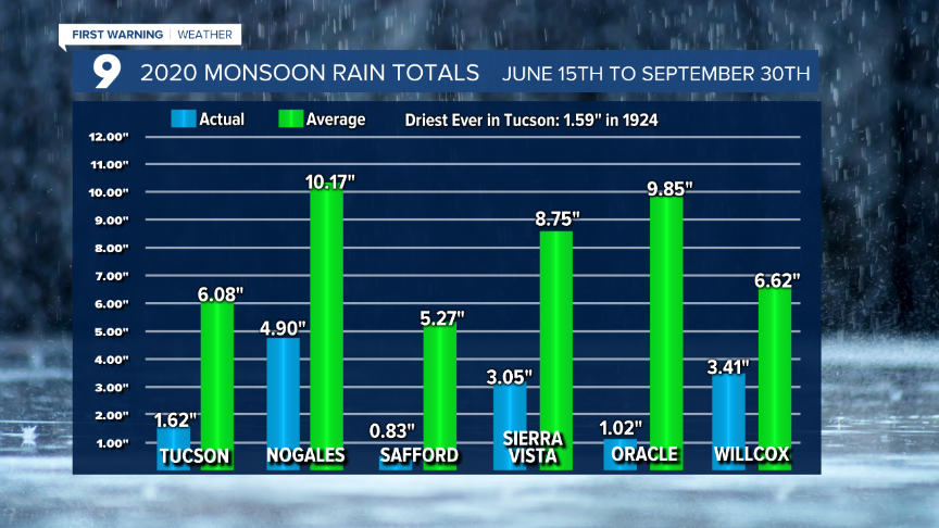 Cuy Monsoon Rainfall.png