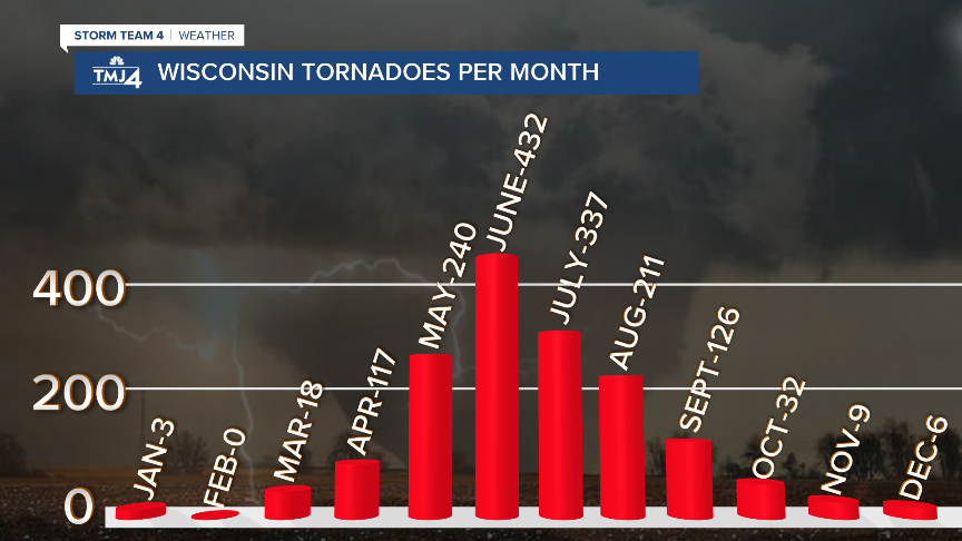 Tornadoes by Month Full.png