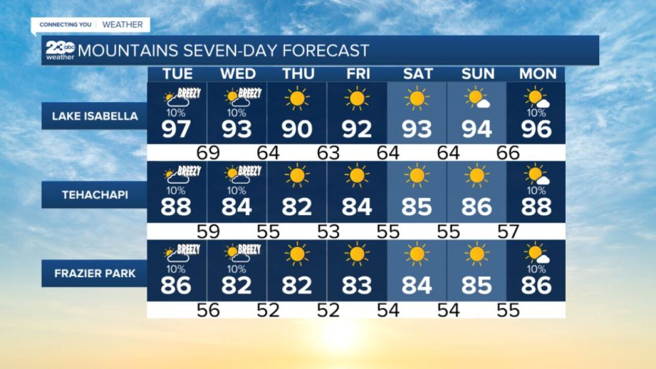 Mountains 7-day forecasts 8/31/2021