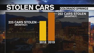 The number of stolen cars increasing each year in Colorado Springs
