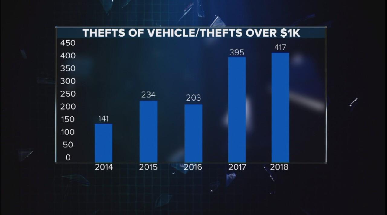 Auto Theft Stats.jpg