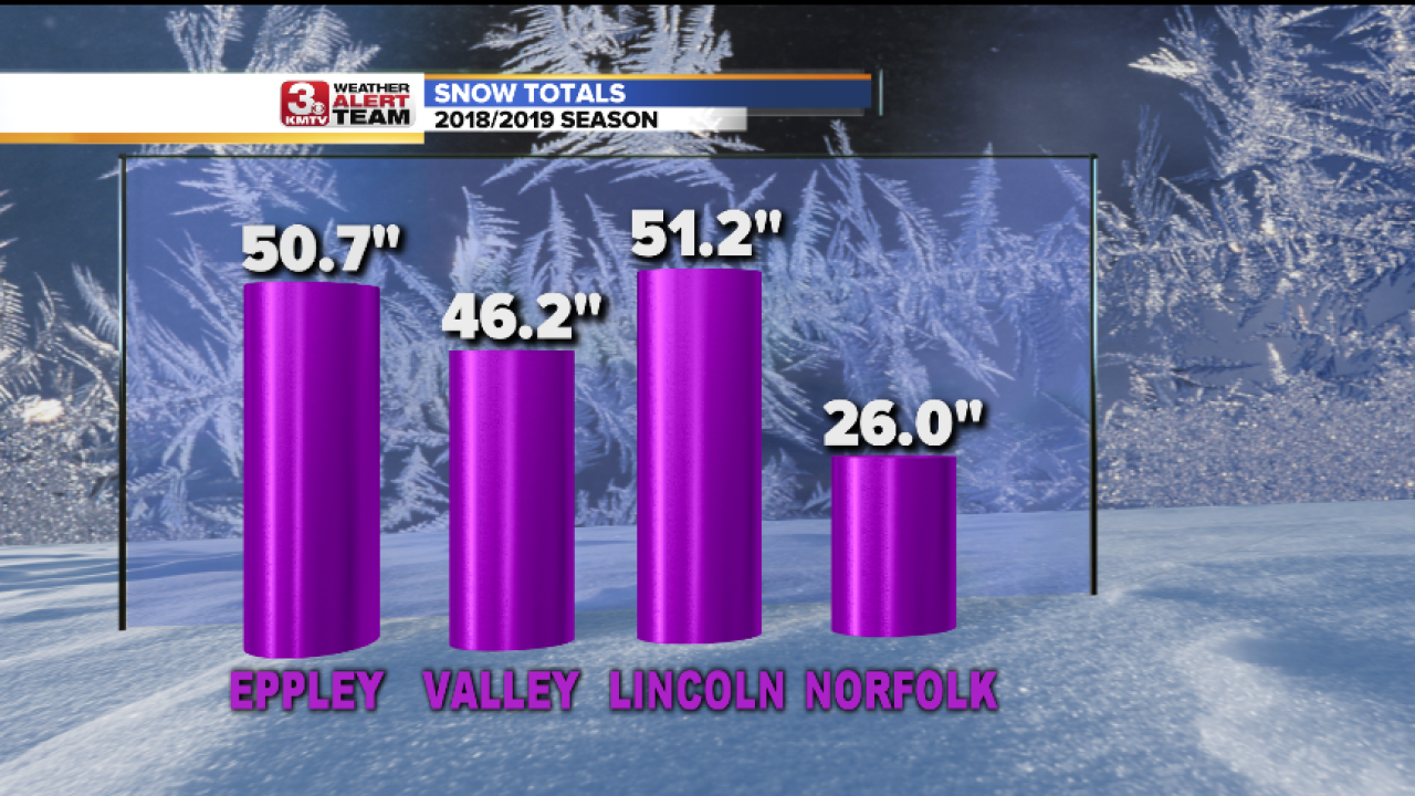 Snow Totals By City.png