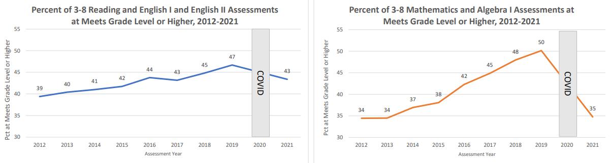TEA STAAR Test 2020-2021 Analysis