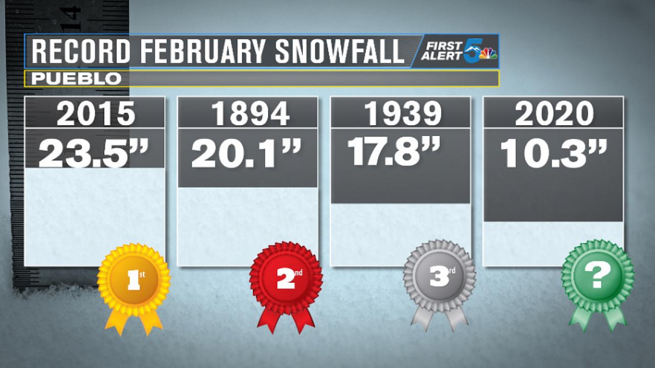 Pueblo Record February Snowfall
