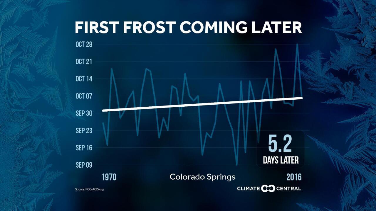 Colorado Springs Climate Data