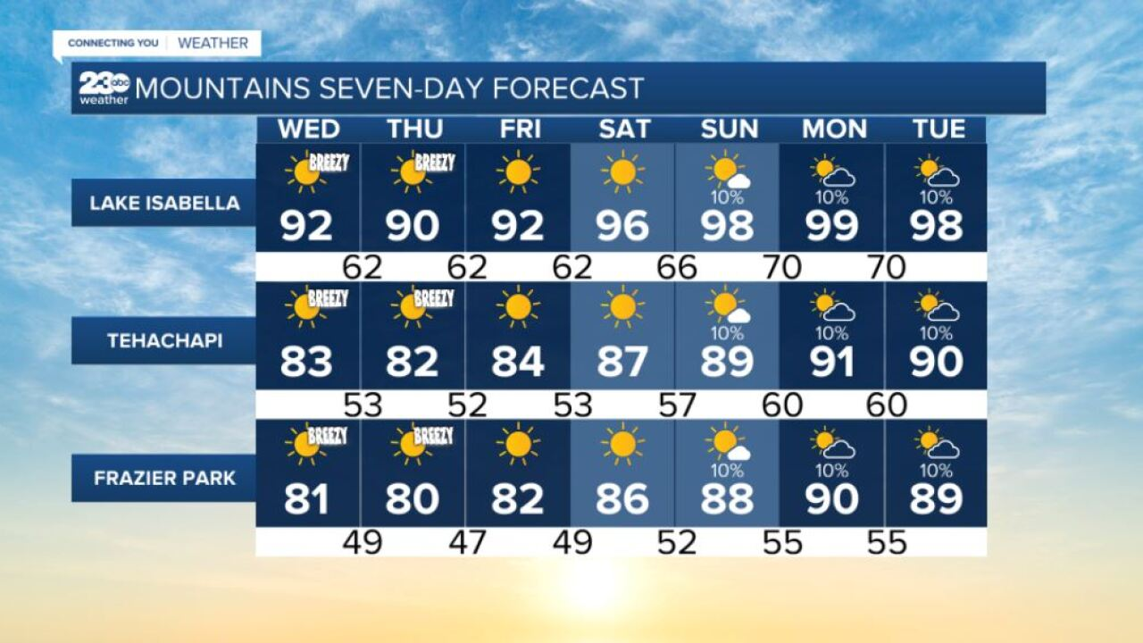 Mountains 70-day forecasts 9/1/2021