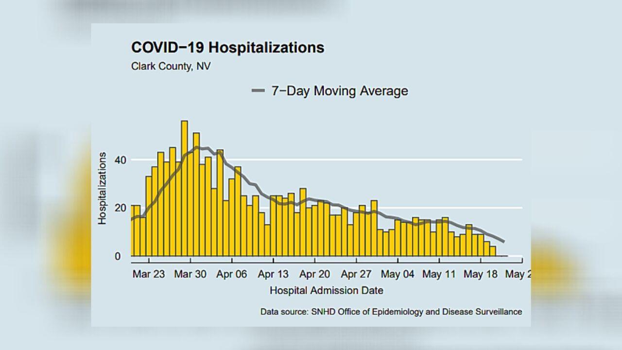 SNHD COVID-19 graph.jpg