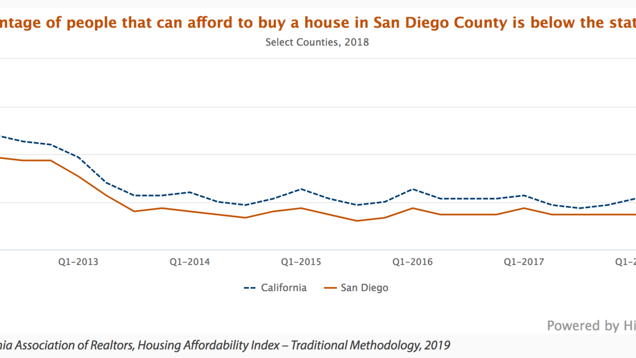 Report: steep drop in housing affordability in the county