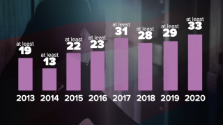 More transgender and gender non-conforming people have been killed this year than any year prior