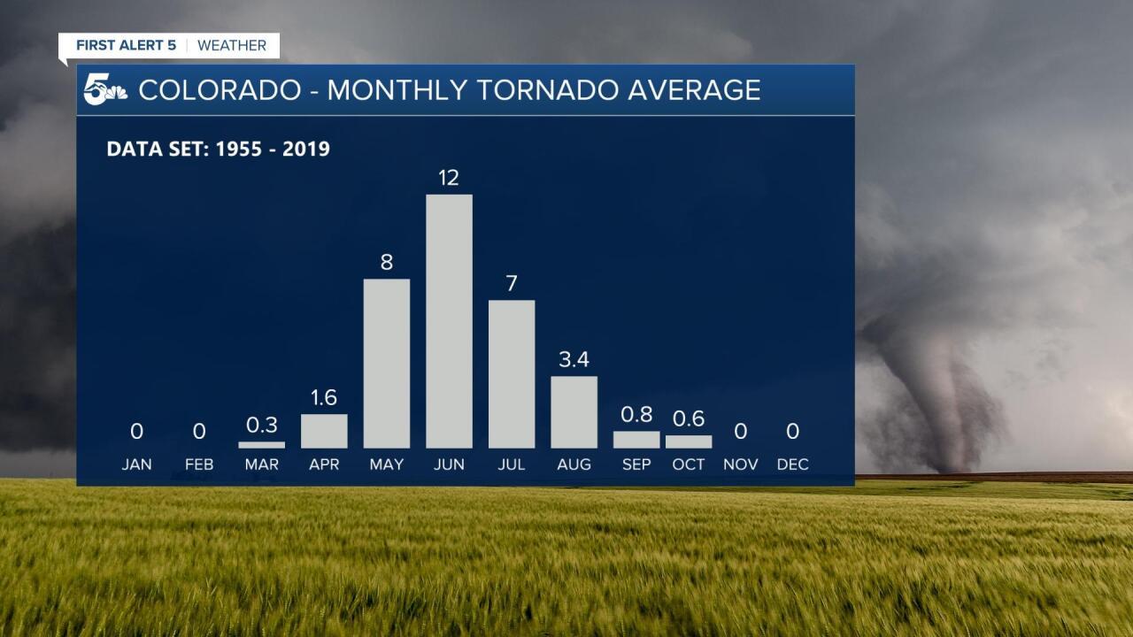 Monthly Tornado Average in Colorado